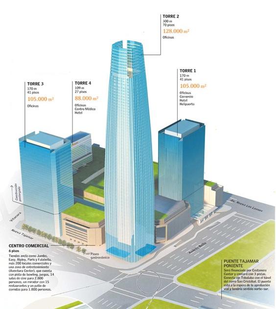 Helping Hands Of America >> Gran Torre Santiago - Gran Costanera Tower - Data, Photos ...